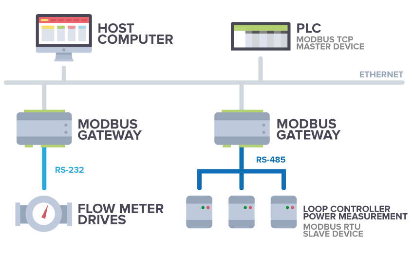 Modbus Gateway / Converter – IoT Solutions